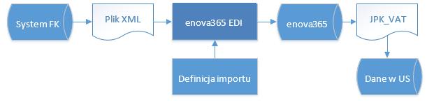 enova365 EDI import JPK